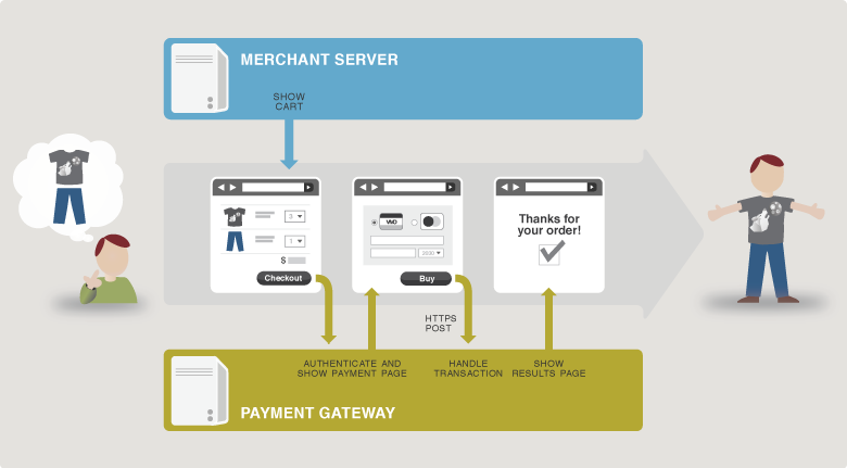 authorize net sim payment gateway sell tickets online event rh eventsmart com