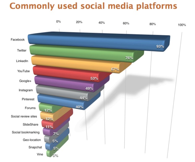 Which social media channels do you use?