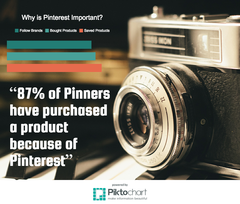 Why is Pinterest Important? 87% of Pinners have purchased a product because of Pinterest