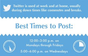 Best times to post to Twitter - Twitter Marketing
