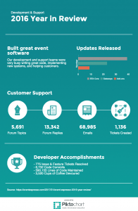 Development & Support 2016 YEar in Review