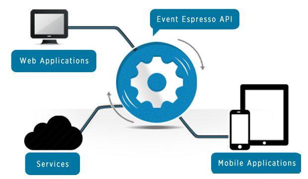 Event Espresso REST API