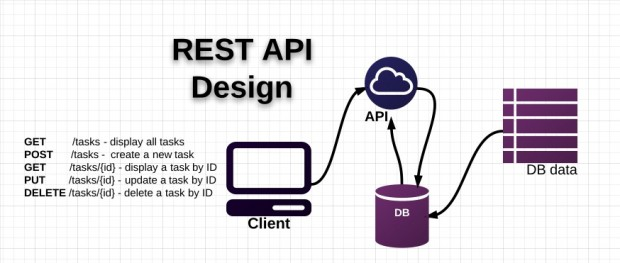 REST API Design